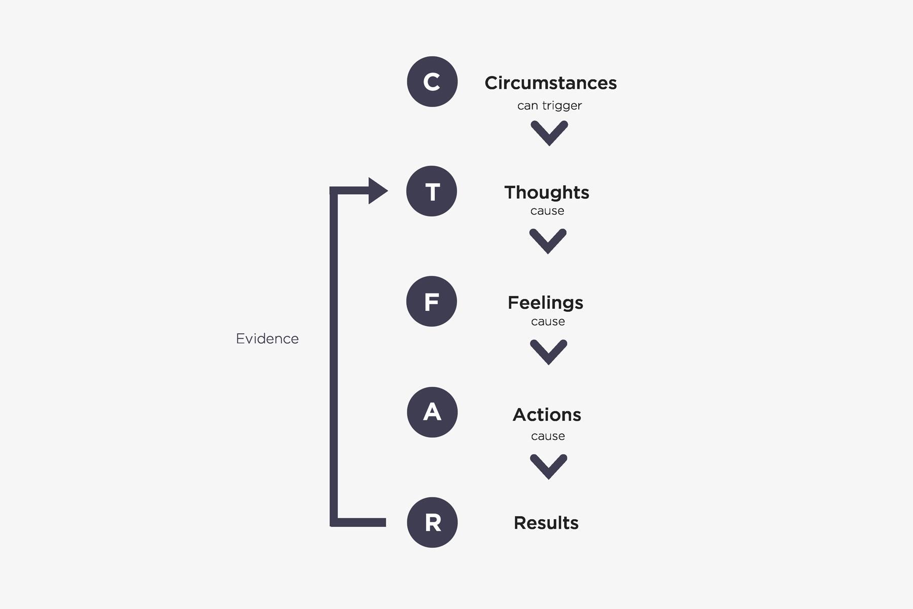 The Self Coaching Model